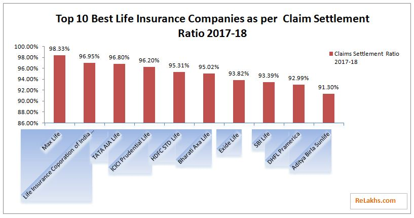 Top Ten Life Insurance Companies >> Latest Irda Claim Settlement Ratio 2017 18 Top Life Insurer 2019
