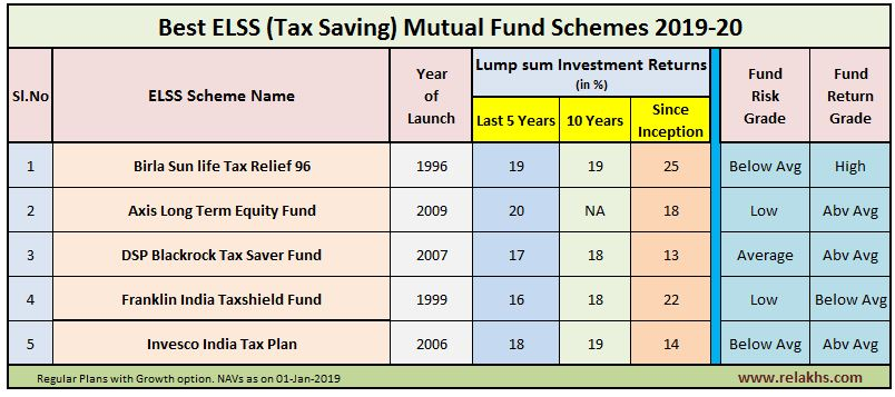 Top & Best ELSS Mutual Funds to invest now in 2019 FY 2019-20 Best Tax Saving ELSS Funds Birla Axis DSP Franklin
