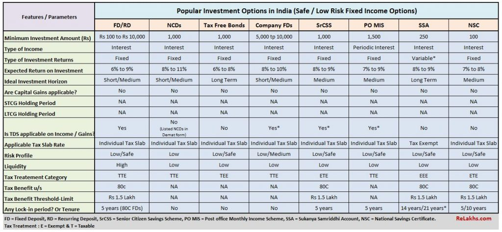 Top best popular investment options schemes in India safest low risk fixed income avenues