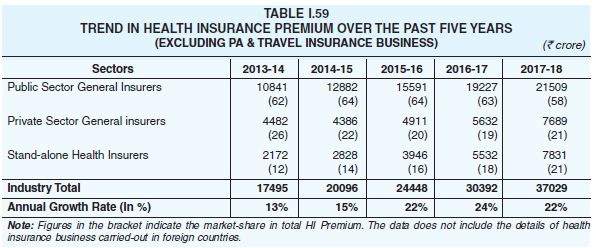 Trend in health insurance premium business last 5 years in india market share