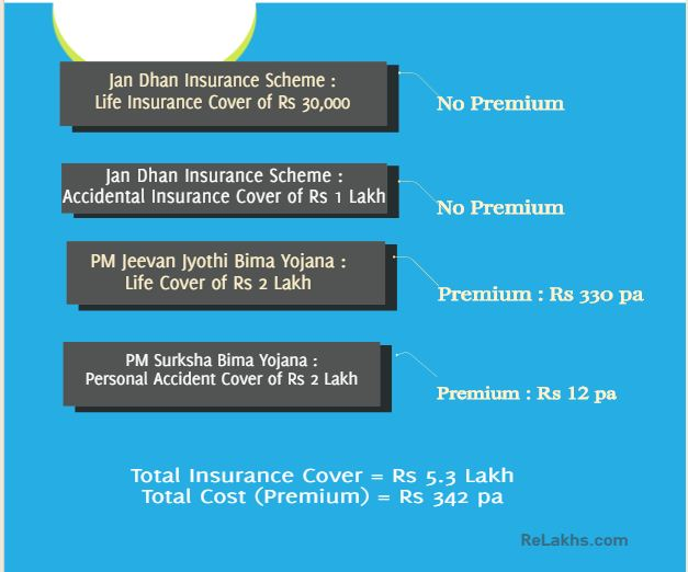 Affordable insurance cover for low income individuals in India