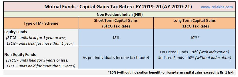 Capital Gains Tax Rate on Sale of Mutual Fund units by NRI FY 2019-20 AY 2020-21 LTCG Tax 10%