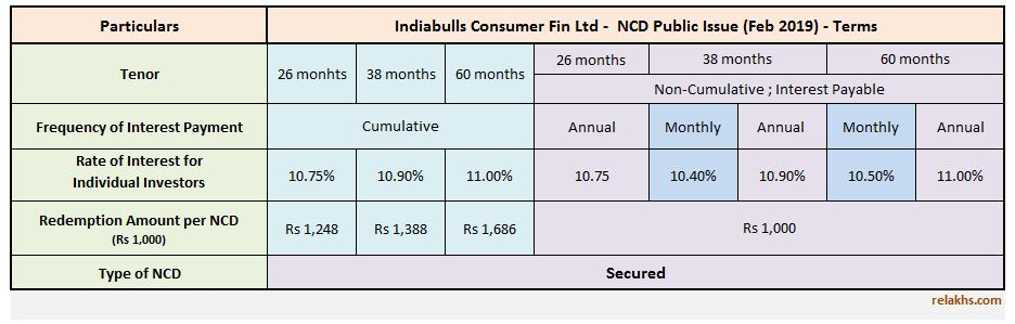 Indiabulls Consumer Finance NCD Feb 2019 Public issue 11% Latest NCD Issue