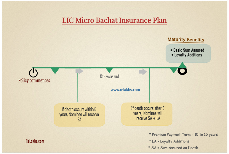 LIC Micro Bachat insurance plan illustration example LIC new plan 2019 plan no 851