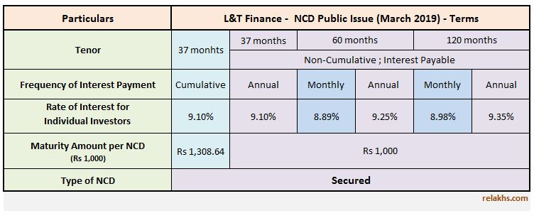 L&T Finance NCD March 2019 Public Issue Details Interest rates Latest L&T Finance NCD Issue pic