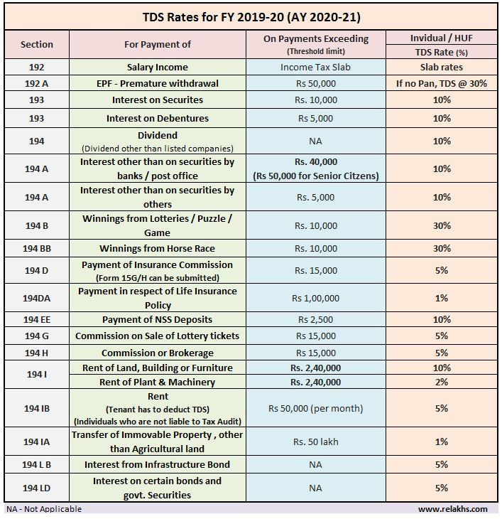 Latest TDS Rates FY 2019-20 AY 2020-21 Revised TDS Rate Chart Table Financial year Assessment Year 2020-21