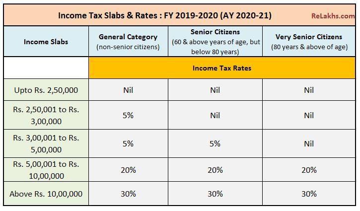 Latest income tax slab rates FY 2018-19 AY 2019-20 Tax rates for individuals budget 2019-2020 pic