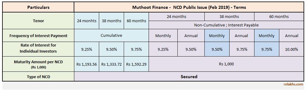 Muthoot Finance NCD Feb 2019 Public Issue investment options interest rates details review Latest Muthoot Finance NCD Issue