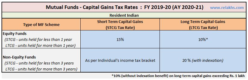 Mutual Funds Taxation Rules FY 2019-20 AY 2020-21 Equity Funds Debt Funds Capital Gains Chart LTCG STCG