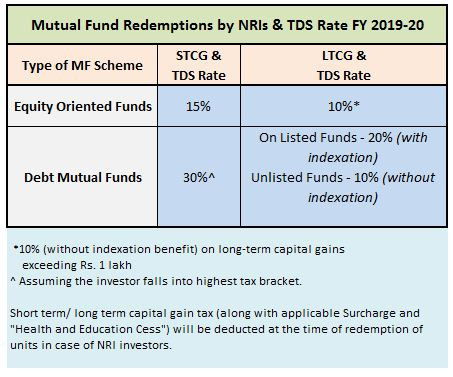 NRI Mutual Fund Redemptions TDS Rates Capital Gains FY 2019-20 AY 2020-21