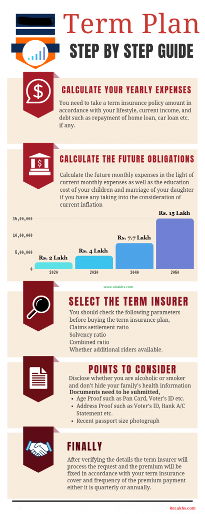Points to consider when buying a Term Life Insurance plan step by step guide pic