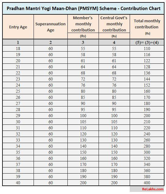 Pradhan Mantri Shram Yogi Maan-Dhan (PMSYM)  Pension scheme premium chart age wise contribution amount