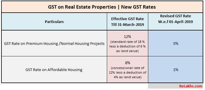 Revised GST Rates on Real Estate Under construction Flats Rate cut 2019 Latest GST Rates