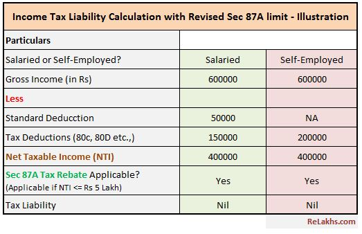 Revised Section 87A Tax Rebate impact on Income tax liability calculation FY 2019-20 AY 2020-21