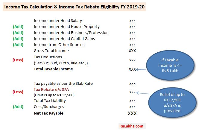 Calculation of income tax rebate on tax payable for FY 2019-20 AY 2020-21 Section 87A Tax Rebate FY 2019-20