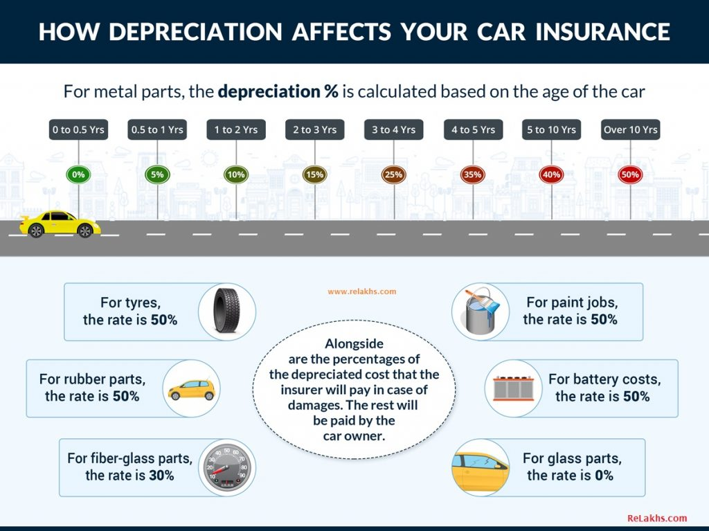car-insurance-depreciation- Car Insurance Queries FAQs