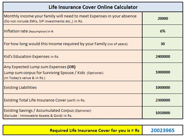 How much Term Life Insurance Cover do I need? | Online ...