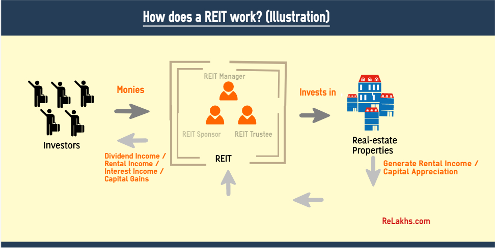 How does REIT work real estate investment trust illustration example