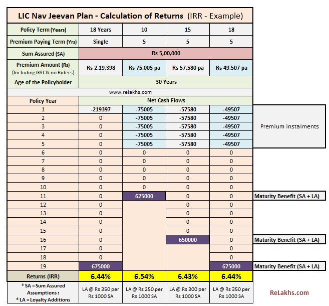 LIC Navjeevan Plan returns calculation calculator LIC Nav Jeevan maturity returns IRR LIC Plan no 853 2019