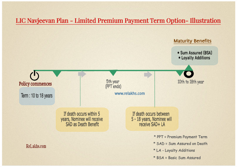 LIC Navjeevan plan Limited premium payment term option example LIC Nav Jeevan policy benefits example