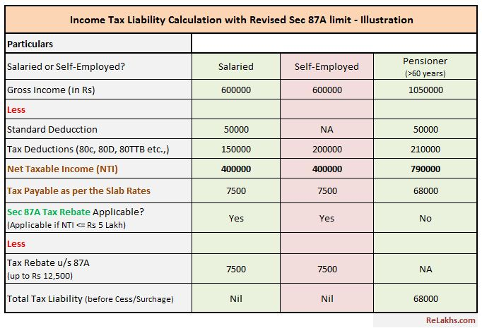 Income Tax Calculation for FY 2019-20 AY 2020-21 with revised Section 87A limit illustrations pic