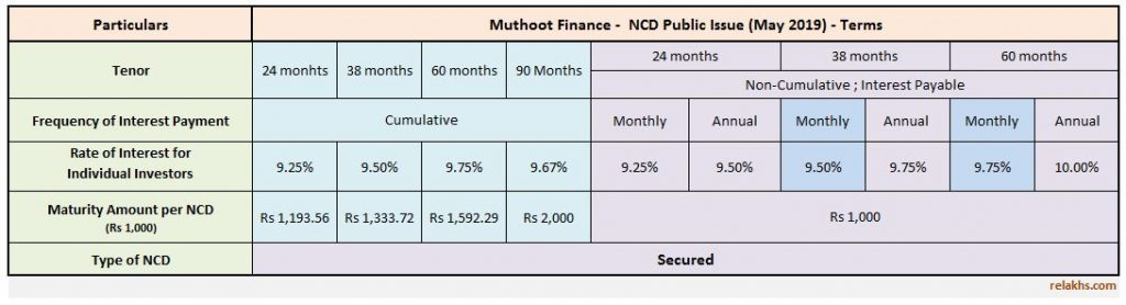 Muthoot Finance NCD May 2019 Public Issue investment options interest rates details review Latest Muthoot Finance NCD Issue