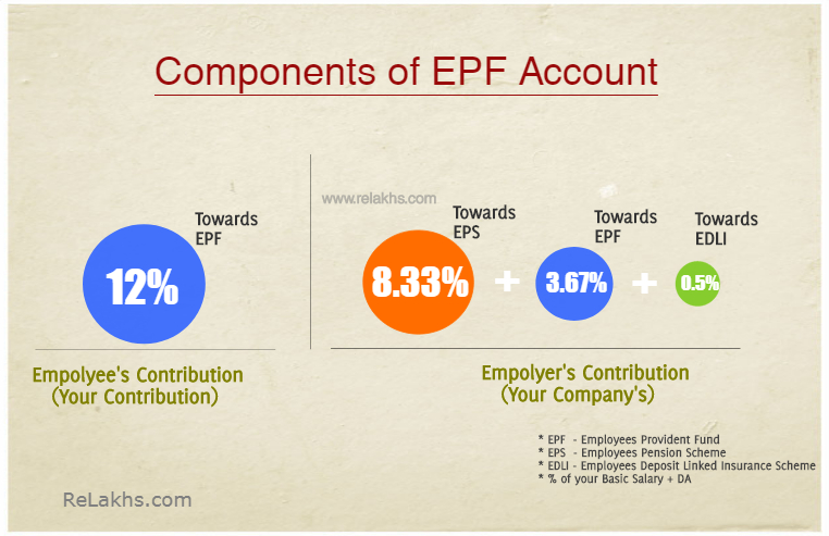 Components of your EPF Account benefits EPF EPS EDLI Scheme