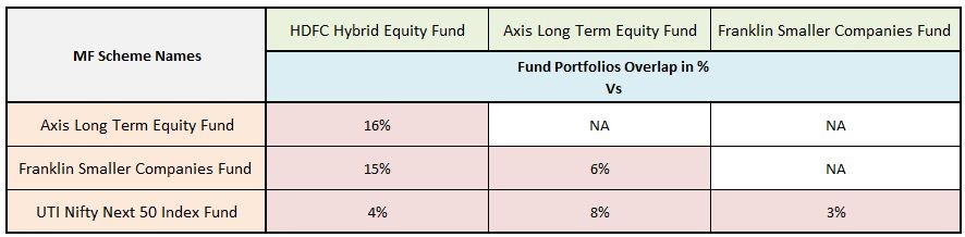 My latest Equity mutual fund portfolio Funds overlap analysis