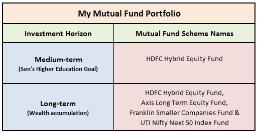 My latest mutual fund portfolio MF picks 2019 Equity Mutual funds for my financial goals