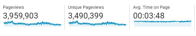 Relakhs blog pageviews average time on page 2018-2019