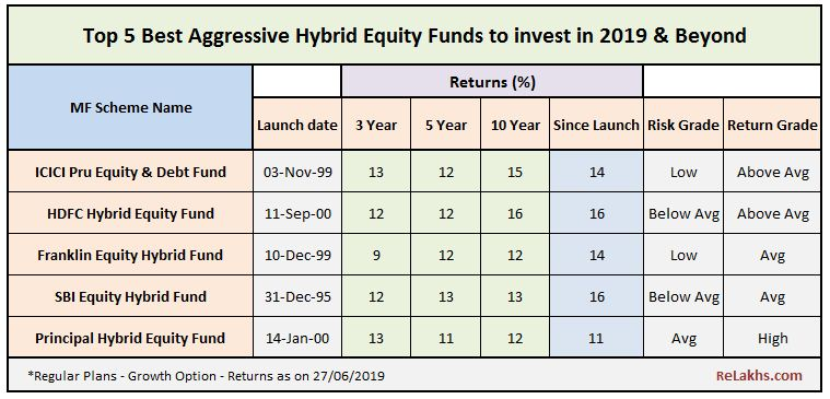 Top 5 Best Aggressive Hybrid Funds Top ranked Balanced Equity Mutual Fund Schemes to invest in India 2019 2020