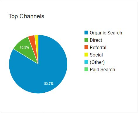 channels of visitors acquisition