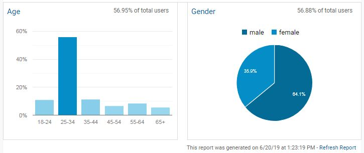relakhs blog data demographics age gender wise