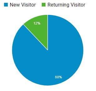 relakhs blog new visitors vs returning visitors blog readers data