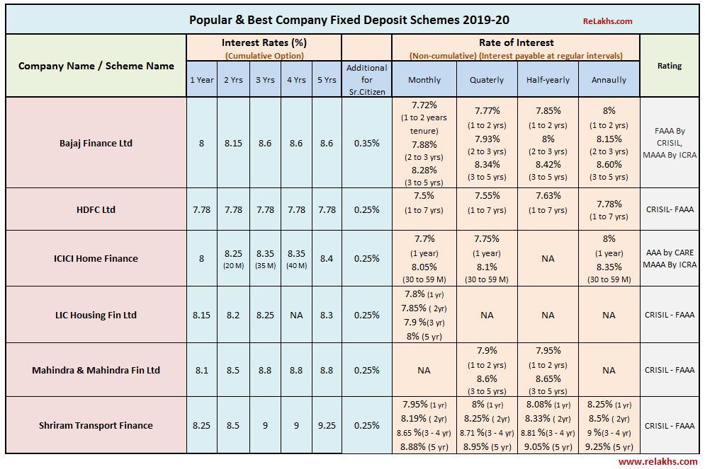 Best Company Fixed Deposits 2019 2020 Popular Top Corporate FD Schemes Interest rate card chart list