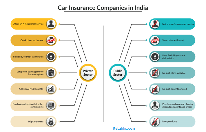 Comparison of Car Insurance Companies in India Private Vs Public Sector Car Insurers