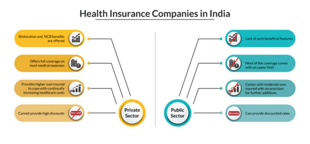 Comparison of Health Insurance Companies in India Private Vs Public Sector Medical Insurers