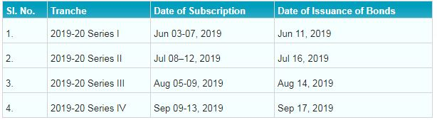 Govt Sovereign Gold Bonds Scheme Calendar FY 2019-20 Series I II III IV V