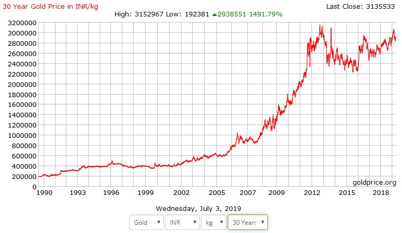 History of Gold prices in India 1990 to 2019 Historical returns of Gold investment in India