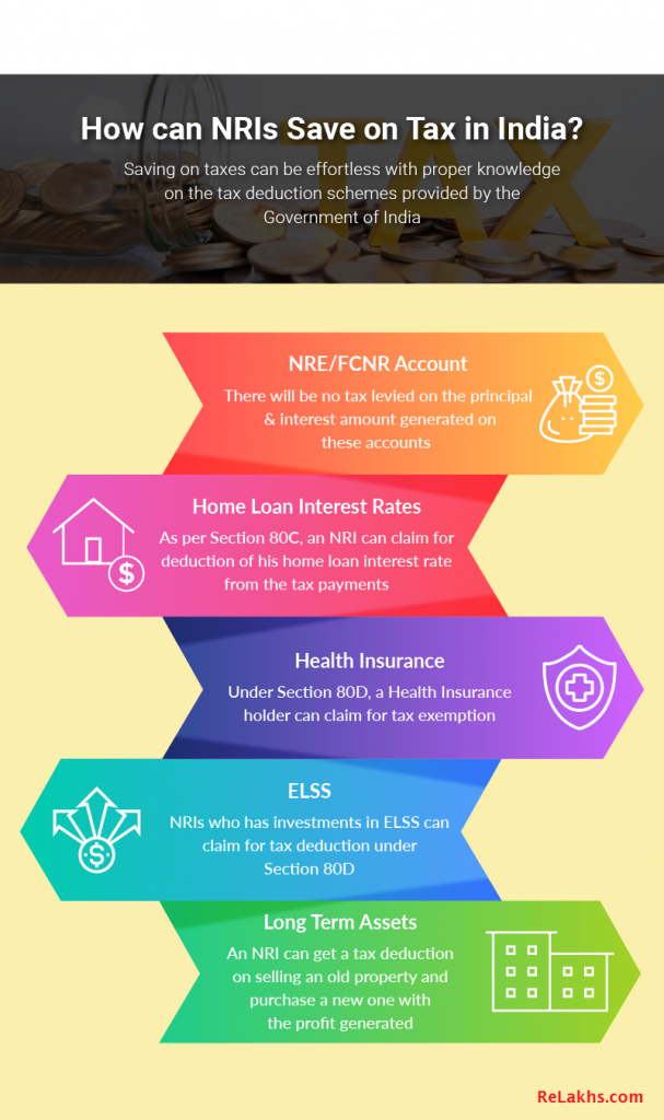 How can NRIs Save on Tax in India Final NRI Tax Saving options