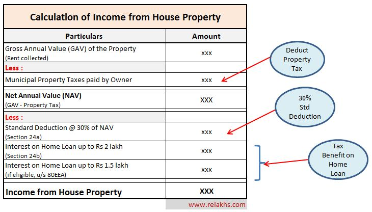 How to calculate income from house property in India tax deductions on rental income property
