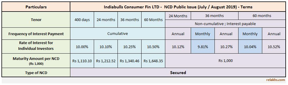 Indiabulls Consumer Finance NCD July - August 2019 Public issue 10.5%  Indiabulls Latest NCD Issue