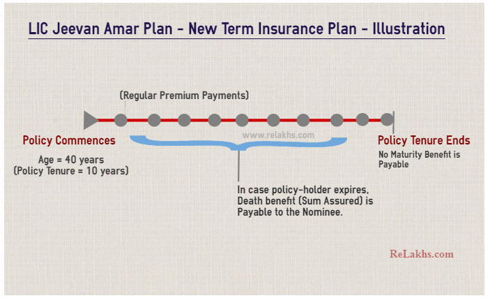 LIC Jeevan Amar plan Latest offline term life insurance plan illustration details example