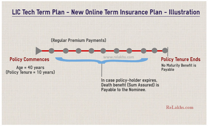 LIC Tech Term Plan LIC's new latest online term life insurance plan no 854 Illustration example