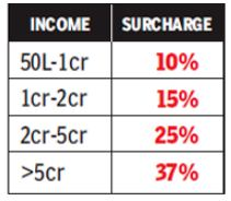 Latest Surcharge rates on income for FY 2019-20 AY 2020-21