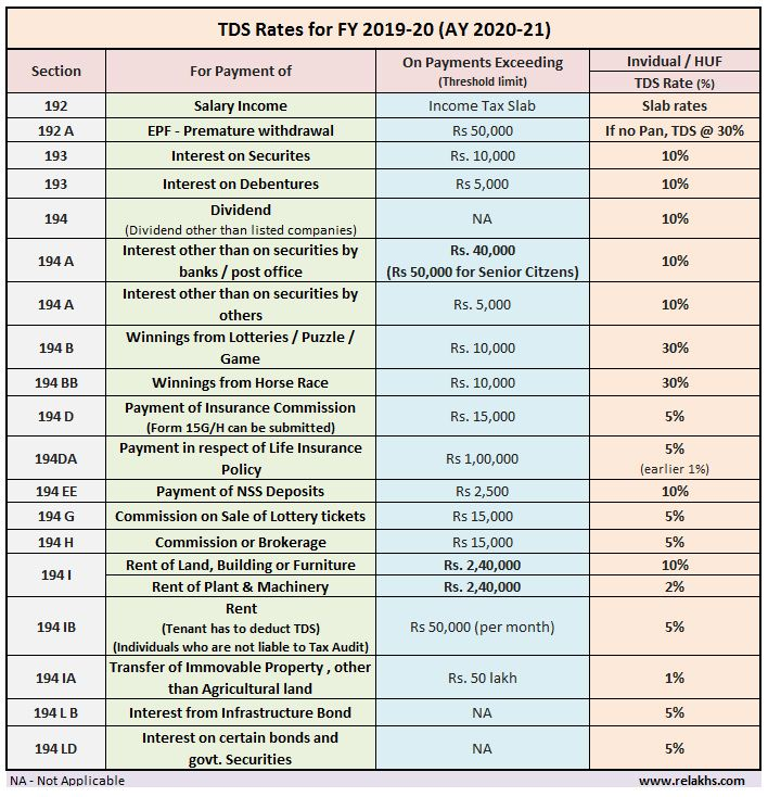 Latest TDS Rates FY 2019-20 AY 2020-21 Revised TDS Rate Chart Table Financial year Assessment Year 2020-21 pic