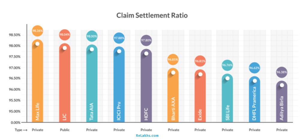 Private Vs Public sector Life Insurance Companies latest Claim Settlement Ratio 2017 2018