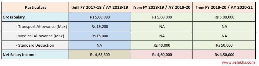 Rs 50000 Standard Deduction FY 2019-20 AY 2020-21 impact on your net salary income how much tax can you save