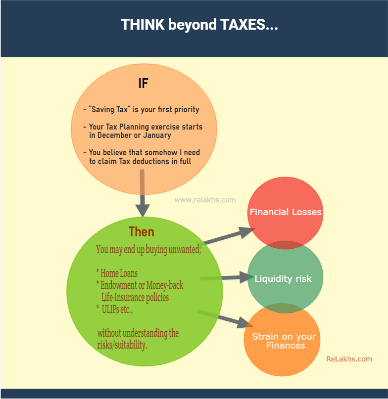 Think beyond taxes - tax planning is not financial planning . Rs 1.5 lakh additional Home Loan Tax Deduction
