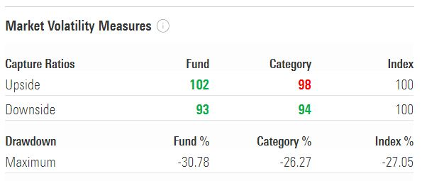 Aditya Birla Sun Life Equity Mutual Fund upward Downside Capture Ratios 10 year time horizon